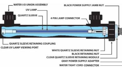 What are the Components of a UV System for Aquarium